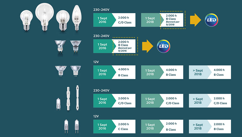 Philips' LED alternatives to replace the banned halogen bulb and candle lamps